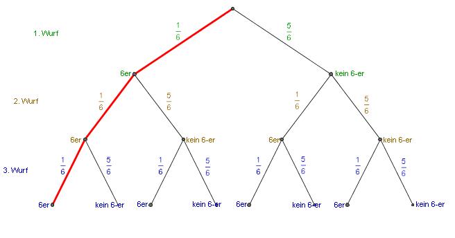 rechnen baumdiagramme